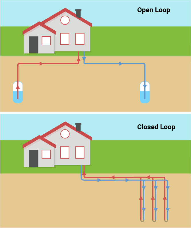 Open and closed geothermal loop systems
